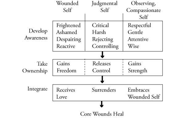 overview of recovery