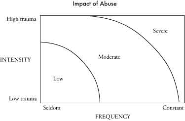 abuse_severity